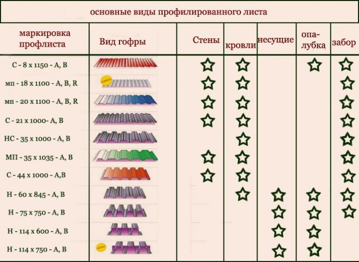 основные виды профлиста