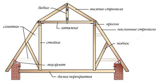 крыша в доме в полтора этажа