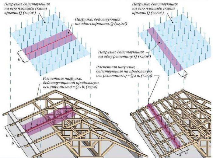 расчет нагрузок на конструкцию крыши