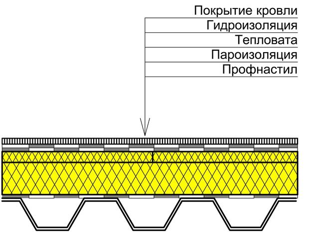 Плоская кровля из профнастила конструкция