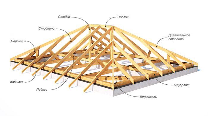устройство стропильной системы для вальмовой крыши