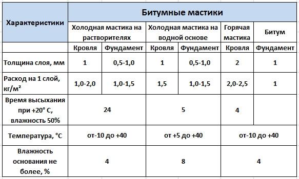 основные характеристики битумной мастики
