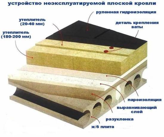 Одноэтажный дом с плоской крышей: каркасная кровля