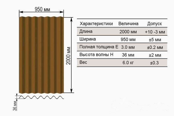 стандартные размеры листа ондулина