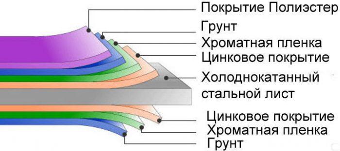 классификация по виду покрытия