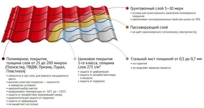основа листа металлочерепицы