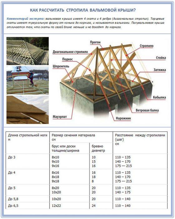 расчеты для вальмового скелета крыши