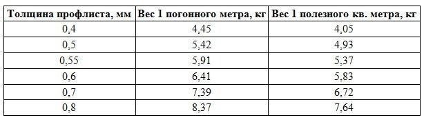 весовая характеристика материала