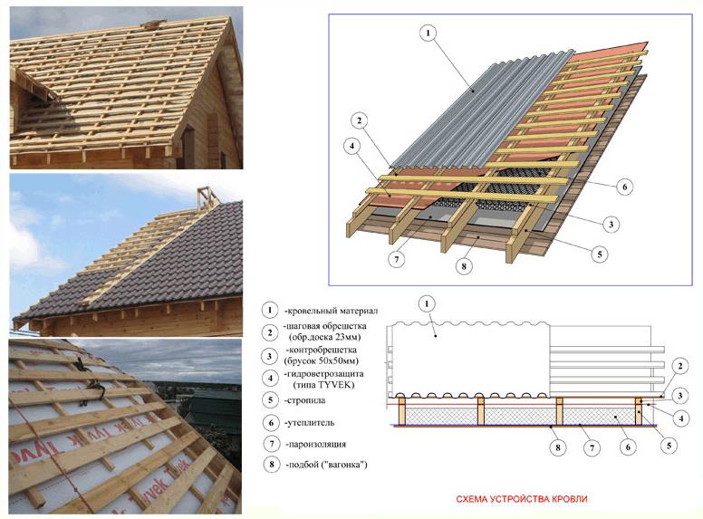 Как правильно сделать обрешетку на крышу