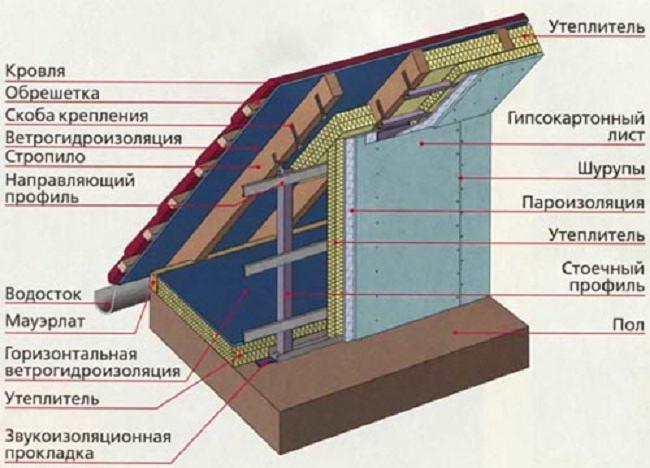 Чем лучше утеплить мансардную крышу