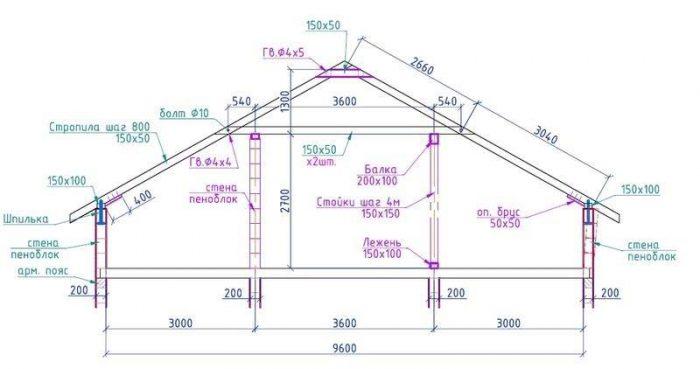расчет размеров элементов крыши
