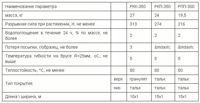 градации основных марок материала