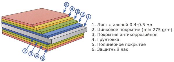 цинковое покрытие для металлочерепицы
