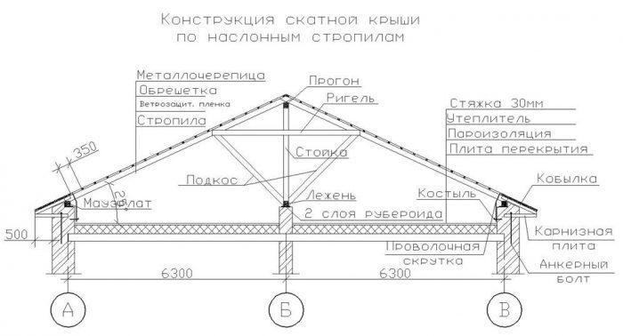 фрагменты стропильной системы