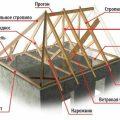 стропильные системы четырехскатной крыши