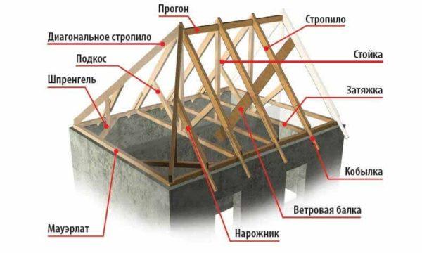 элементы стропильной системы четырехскатной крыши