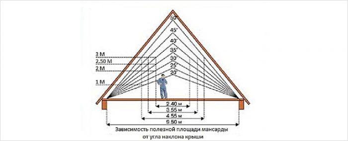 критерии выбора угла наклона крыши