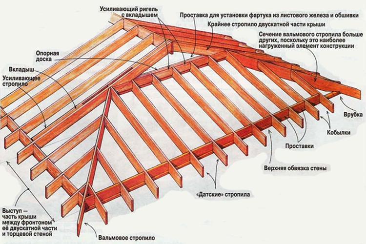 устройство монтаж четырёхскатной крыши работе