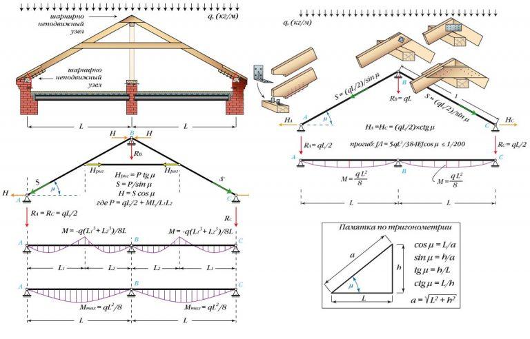 Стропила для двухскатной мансардной крыши