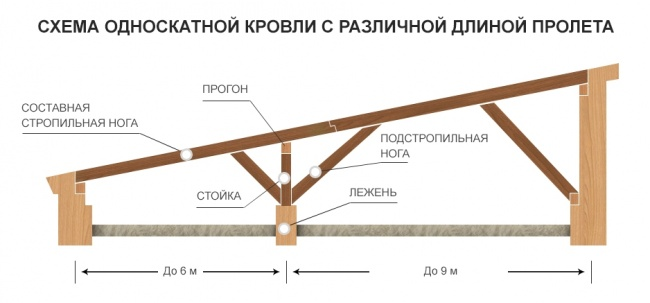 особенности устройства односкатной крыши