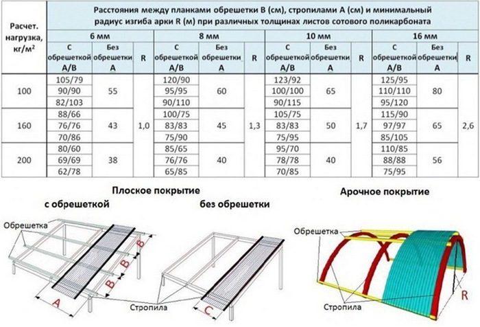 нагрузка и параметры обрешетки