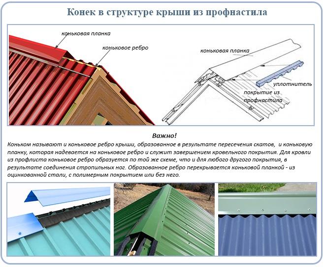 монтаж конька крыши из профнастила