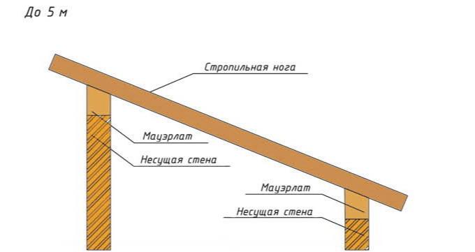 стропила для крыши односкатной