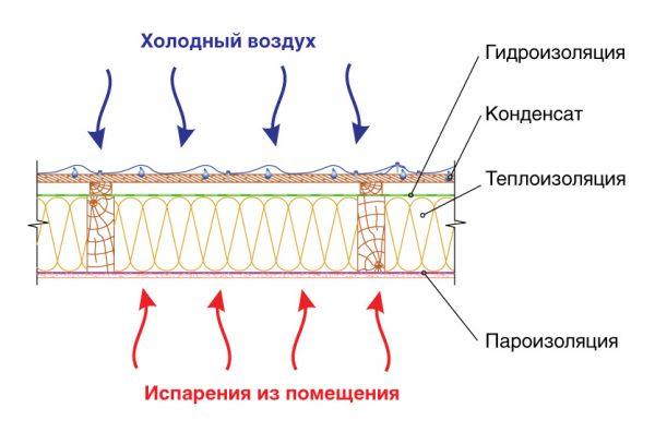 функция пароизолятора