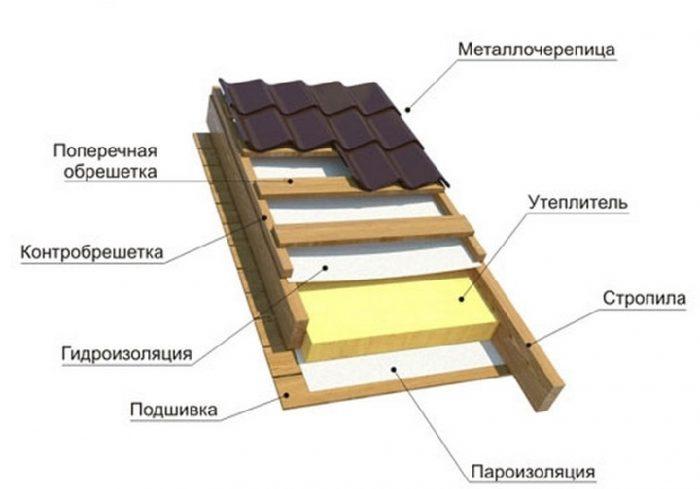 основные части кровельного пирога