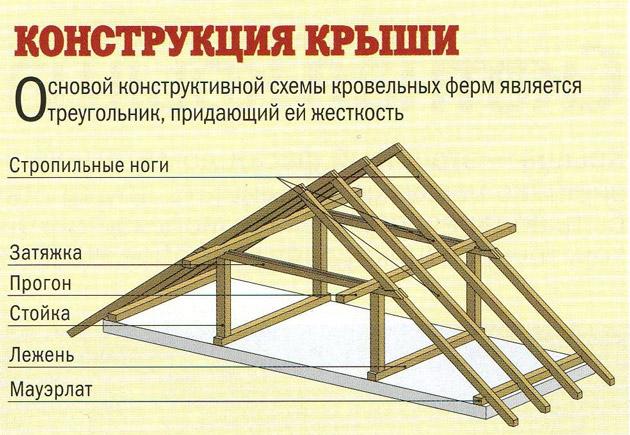 конструкционные элементы крыши