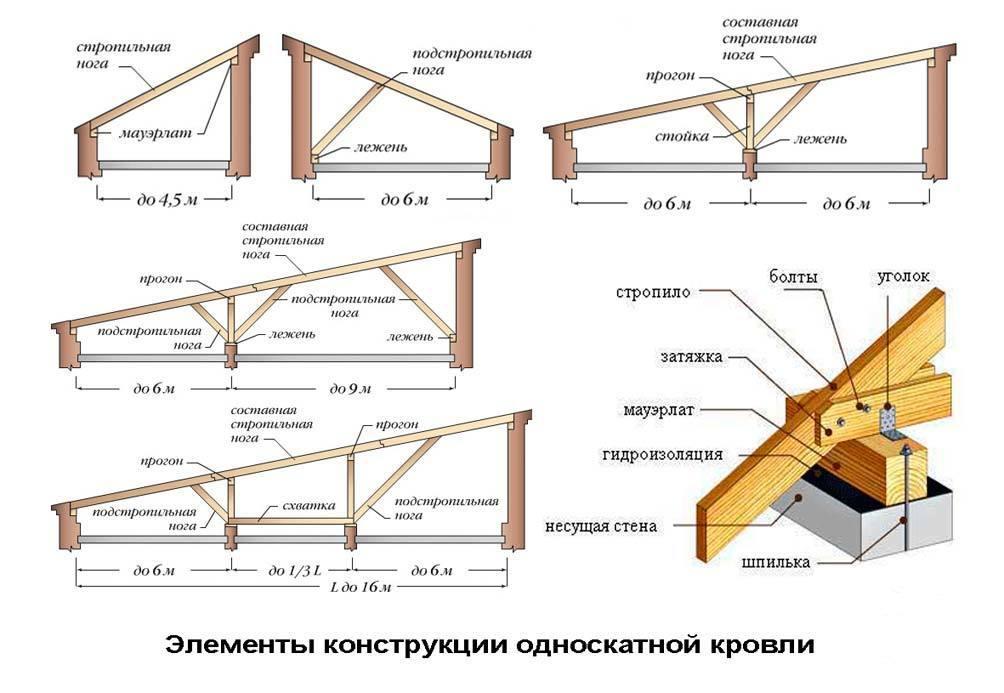 Односкатная крыша своими руками из дерева