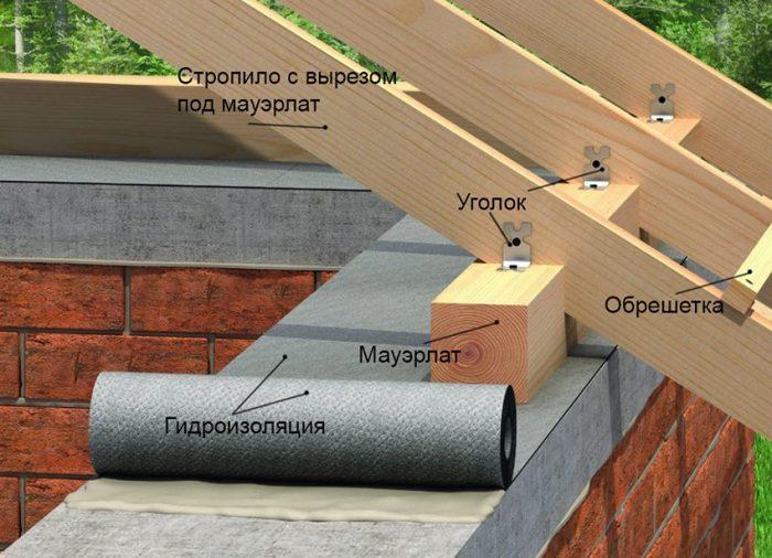 ненеобходимо учитывать конструктивные особенности постройки