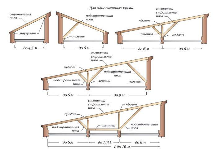 Как сделать односкатную крышу на бане