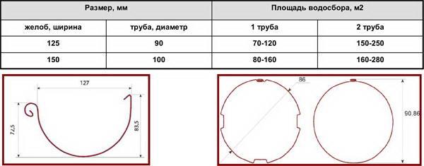 размеры труб от производителя