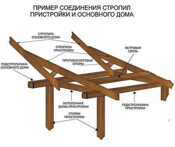 Как построить пристройку к дому из дерева