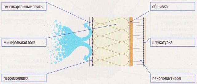 структура пароизоляции