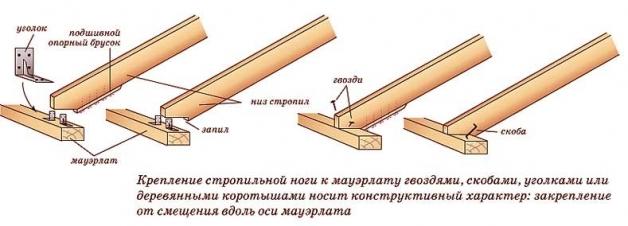 схема крепления стропильных ног к мауэрлату