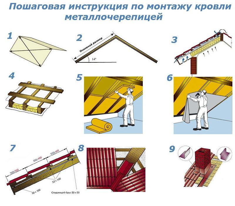 Пошаговый монтаж крыши своими руками