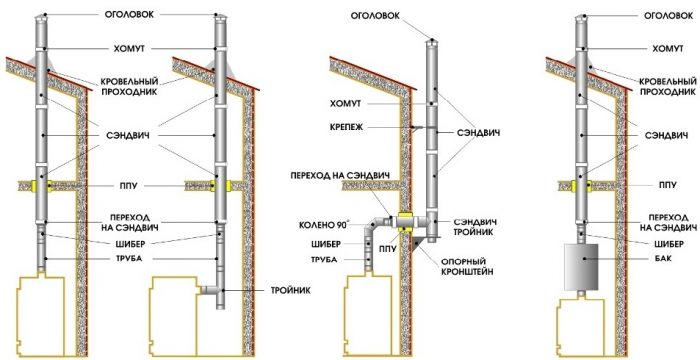варианты вывода дымохода из крыши