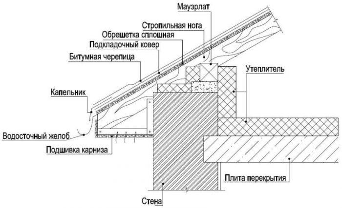конструкция подшивки кровельного свеса