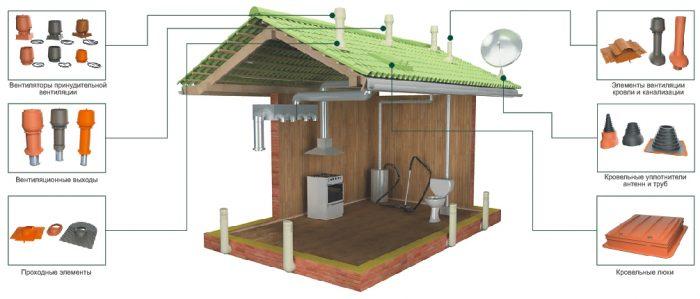 элементы системы вентиляции