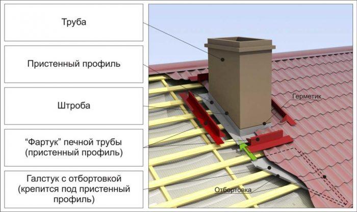 вывод квадратного дымохода из крыши