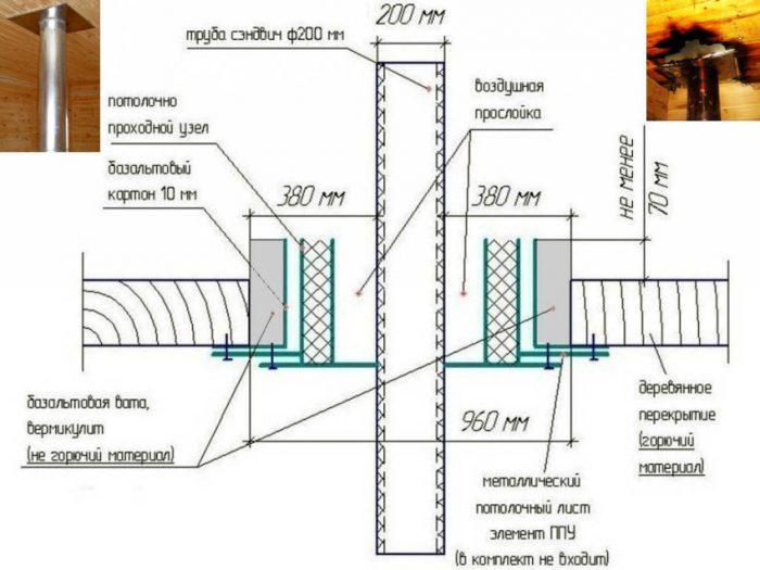схема прокладки дымохода через перекрытие