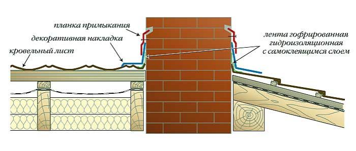узел соединения черепицы со стеной