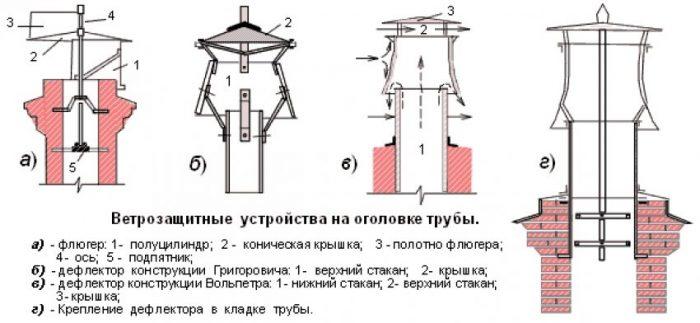 пример ветрозащитных грибков на трубе