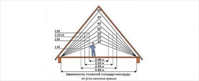 способы расчета высоты конька