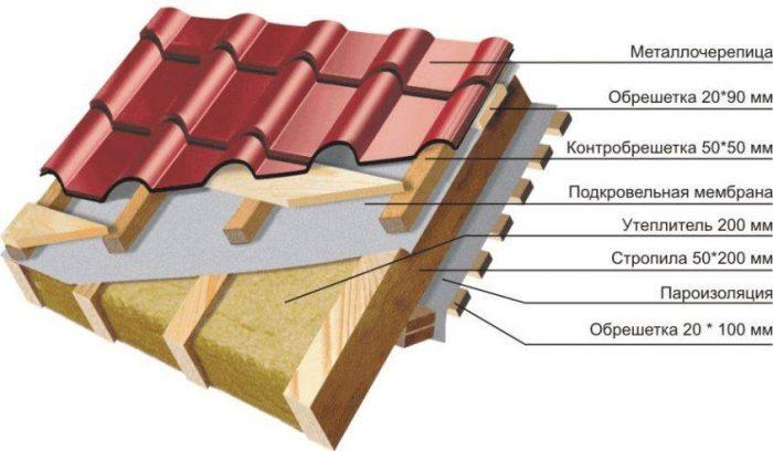 устройство пирога крыши