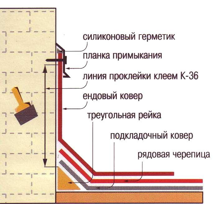 стыковка методом флешинга