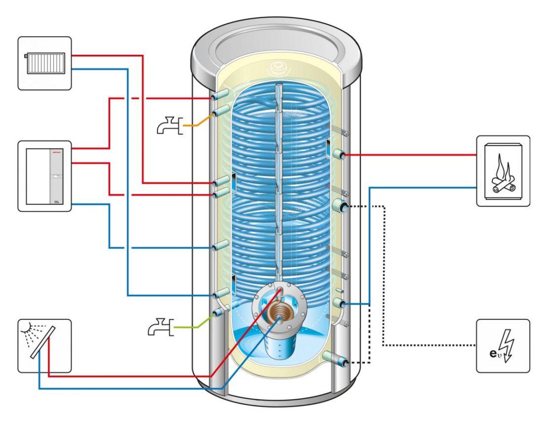 Аккумулирующие емкости для систем отопления в частных домах